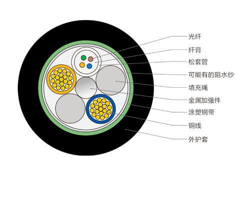 4芯光电复合缆,OPLC复合光缆