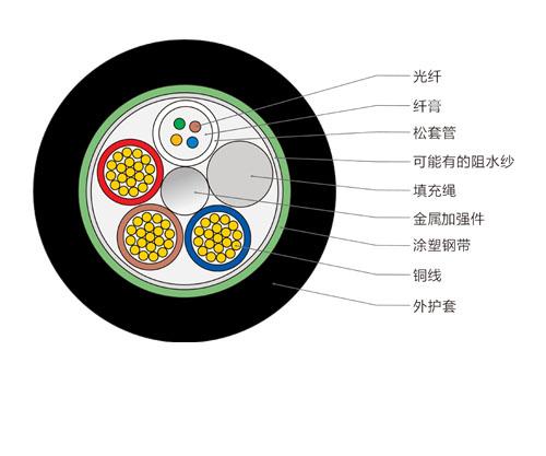 OPLC光电复合缆,4芯复合光缆