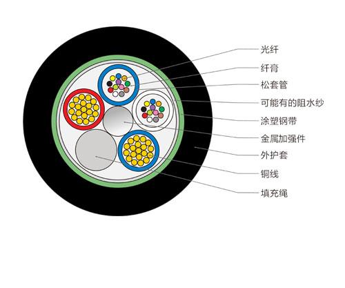 OPLC光电复合缆,24芯OPLC光缆