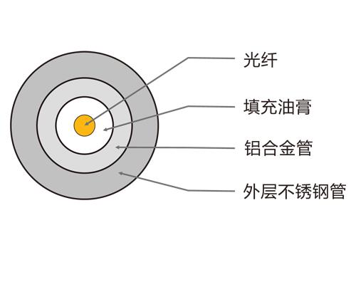 不锈钢管测温光缆